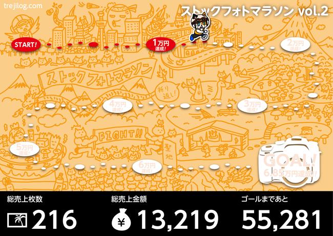 【収支報告】ストックフォトマラソン vol.2
