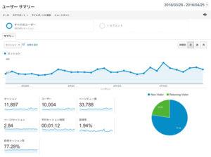 ブログ開設から2年経過。月間PV30000達成しました!