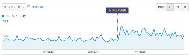 JINに変更したPVの推移